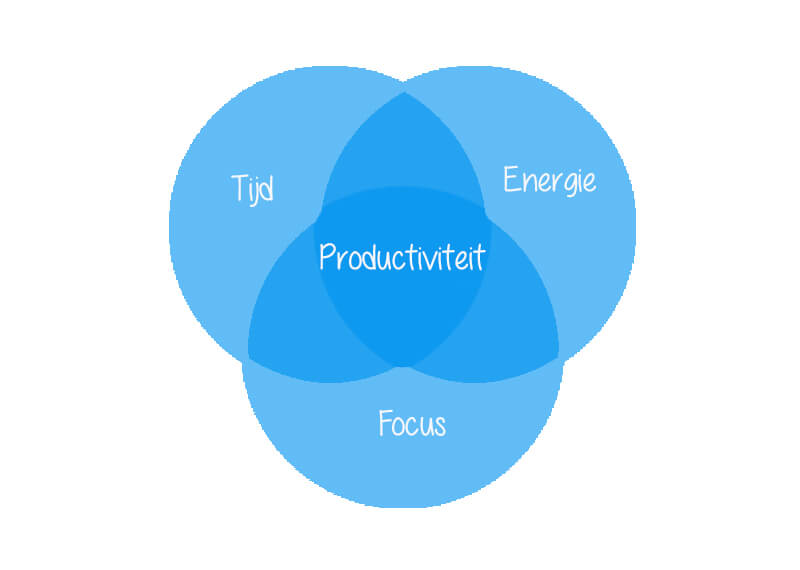 De 3 must haves voor productiviteit