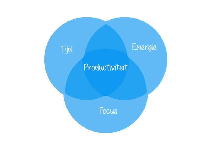 De 3 must haves voor productiviteit