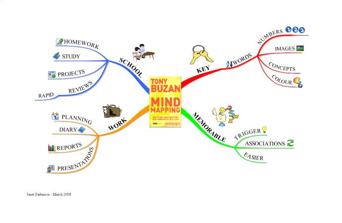 Notitieboek tip #13: mindmapping